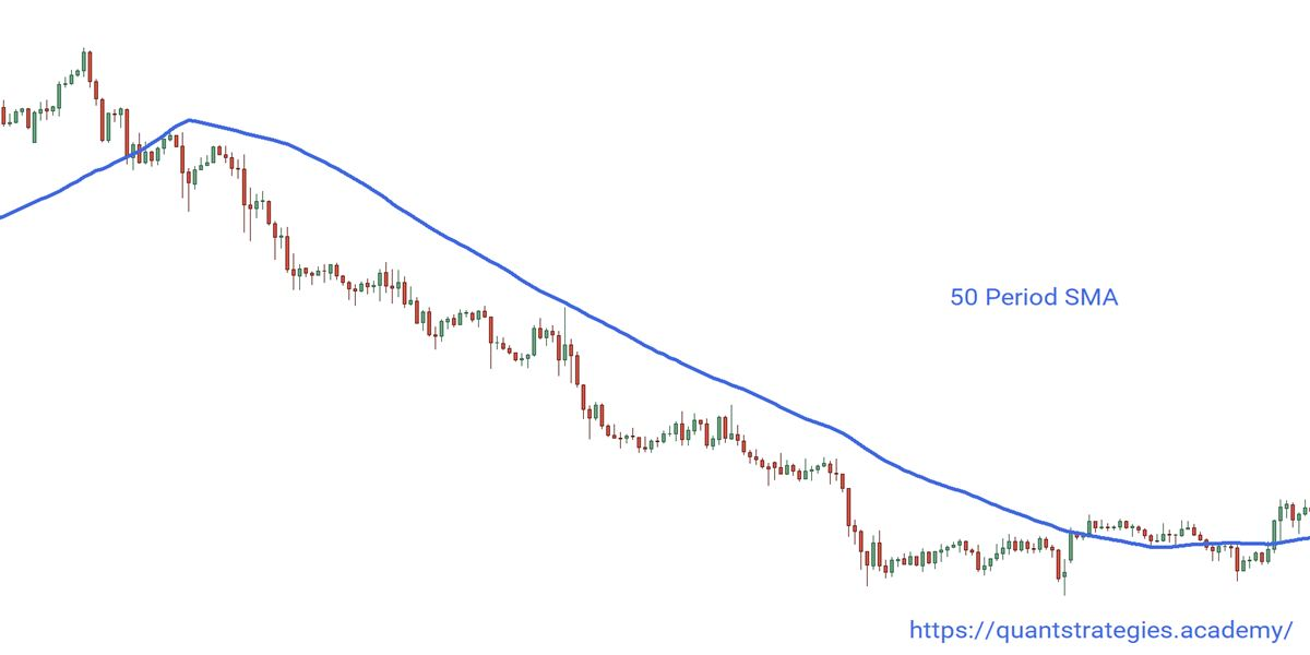 50 MA Downtrend