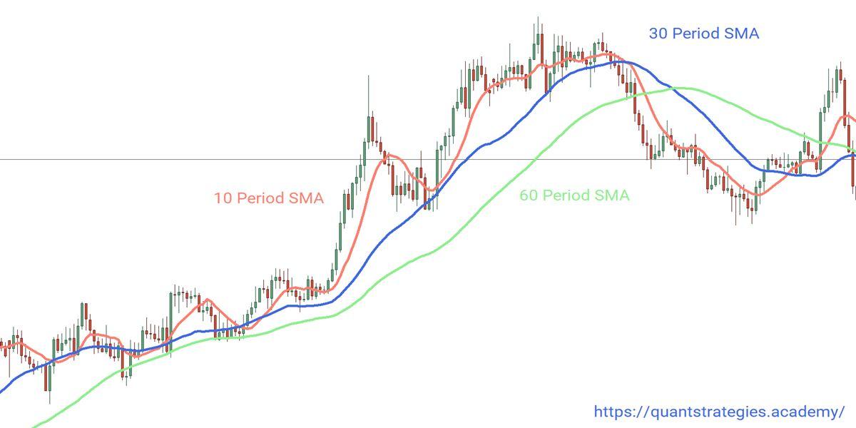Example of 10 SMA, 30 SMA and 60 SMA