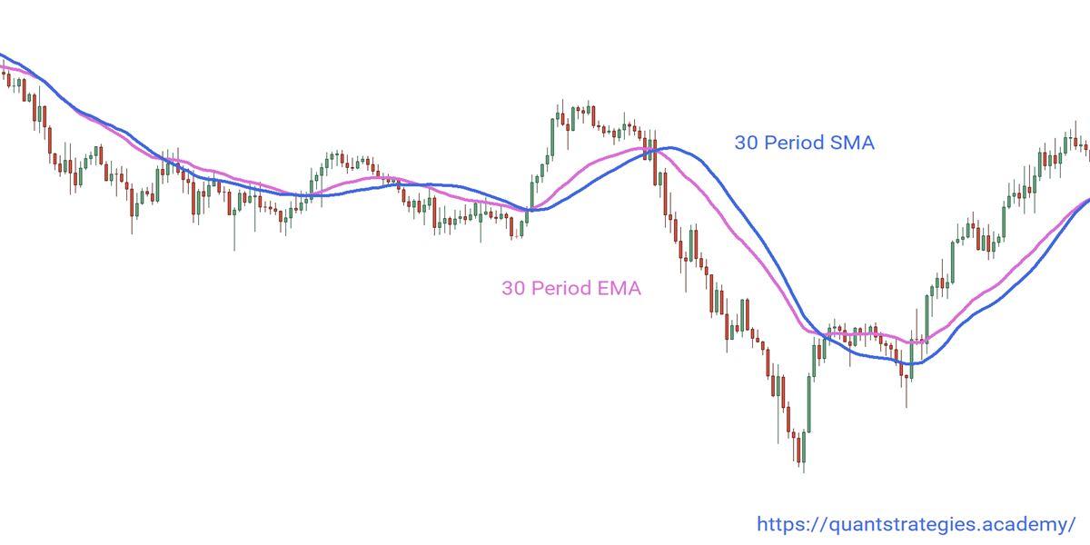 Example of 30 SMA vs 30 EMA