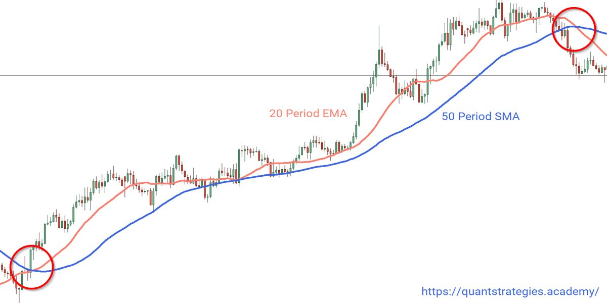 Example of Moving Average Crossover