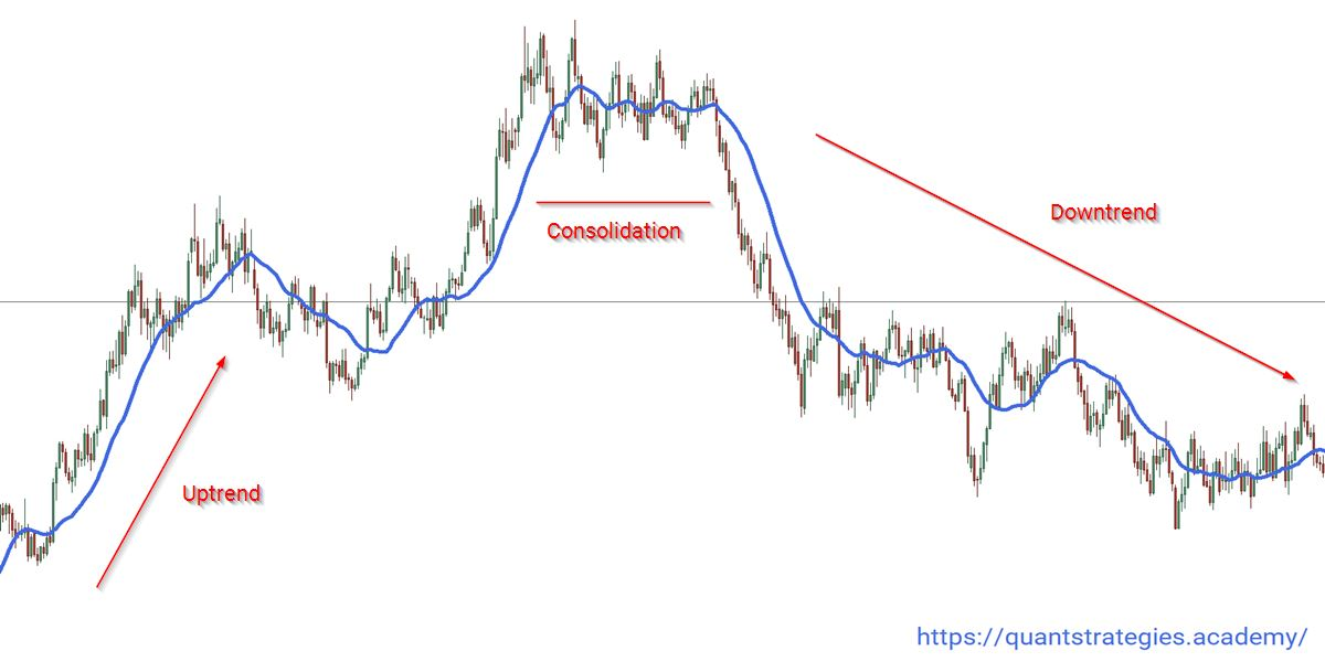 Determining the trend direction with Moving Average - uptrend, downtrend, or consolidation