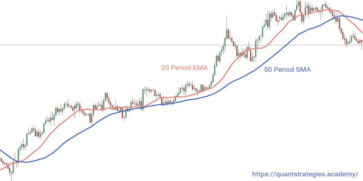 Uptrend with two SMA